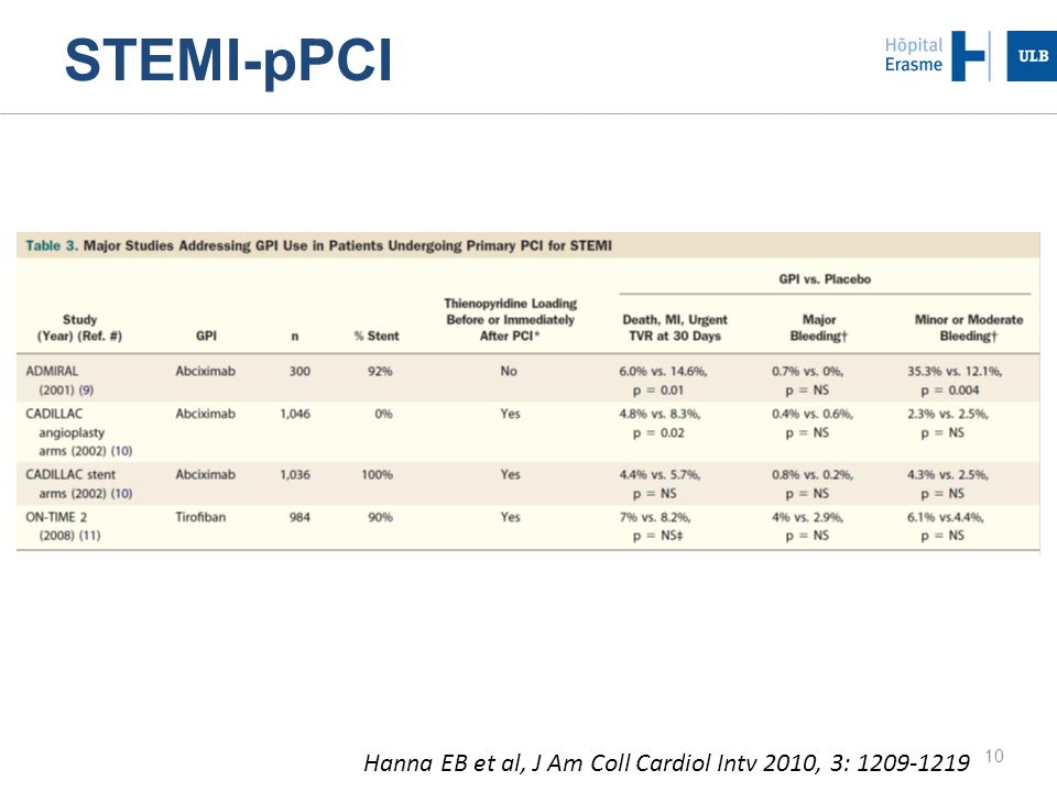 STEMI-pPCI Hanna EB et al, J Am Coll Cardiol Intv 2010, 3: 1209-1219