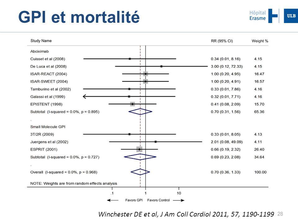 GPI et mortalité Winchester DE et al, J Am Coll Cardiol 2011, 57, 1190-1199