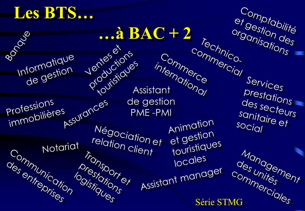 Les BTS… …à BAC + 2 Comptabilité et gestion des organisations Banque