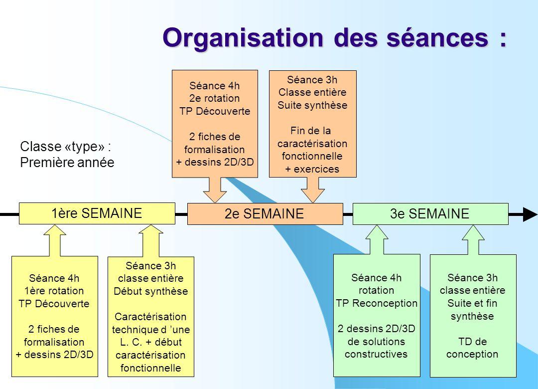Organisation des séances :