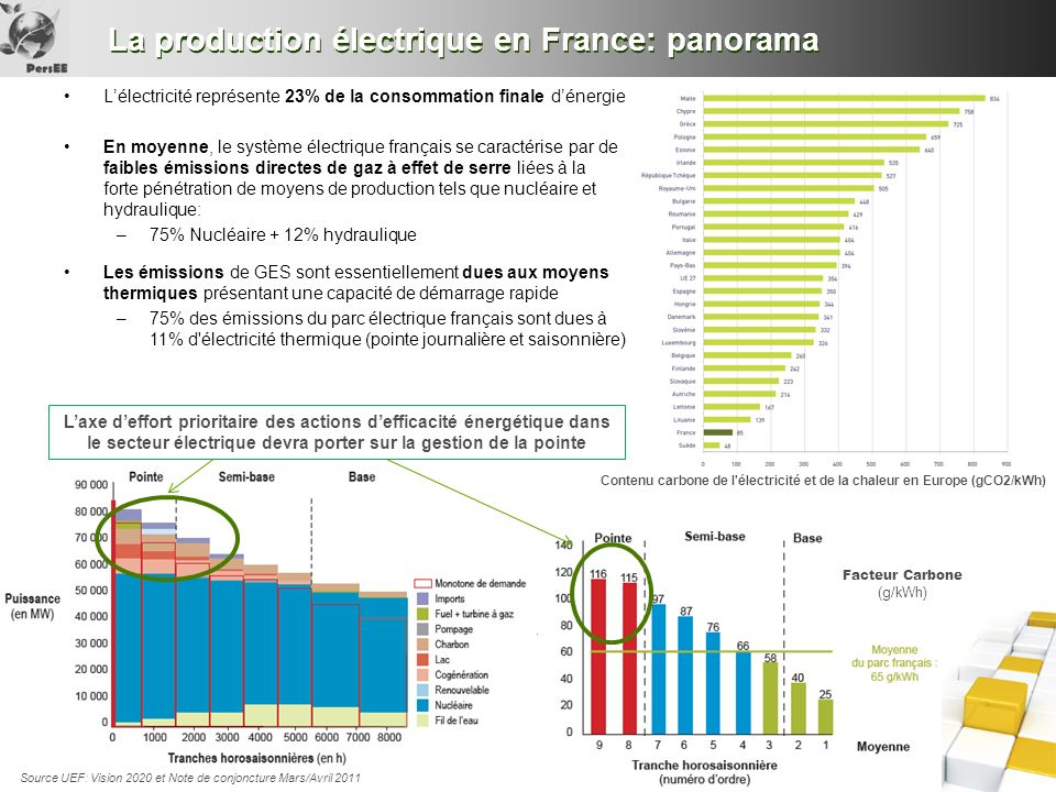 La production électrique en France: panorama