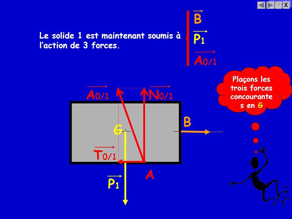 Plaçons les trois forces concourantes en G