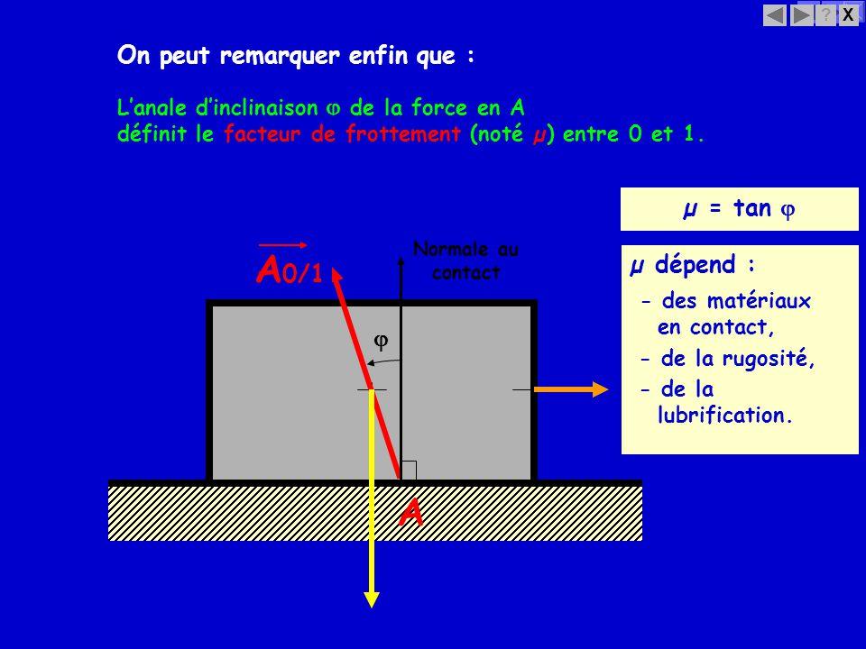 A0/1 A On peut remarquer enfin que : µ = tan  µ dépend :