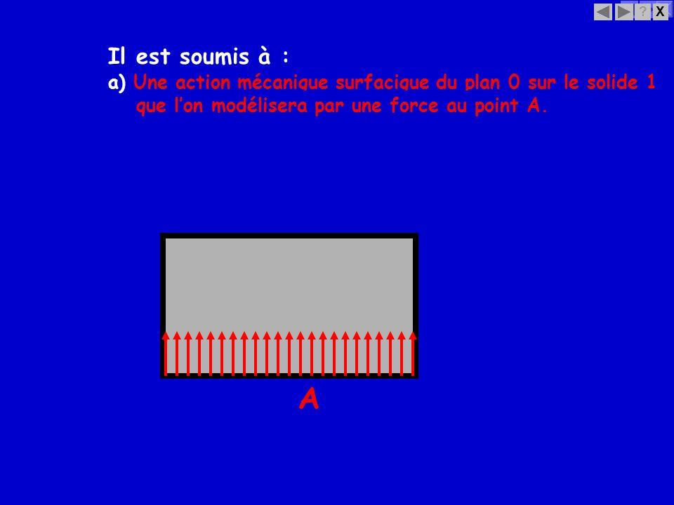 Il est soumis à : a) Une action mécanique surfacique du plan 0 sur le solide 1. que l'on modélisera par une force au point A.