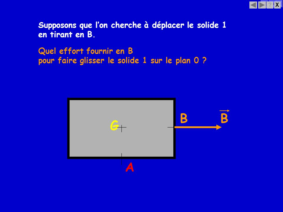 B B G A Supposons que l'on cherche à déplacer le solide 1