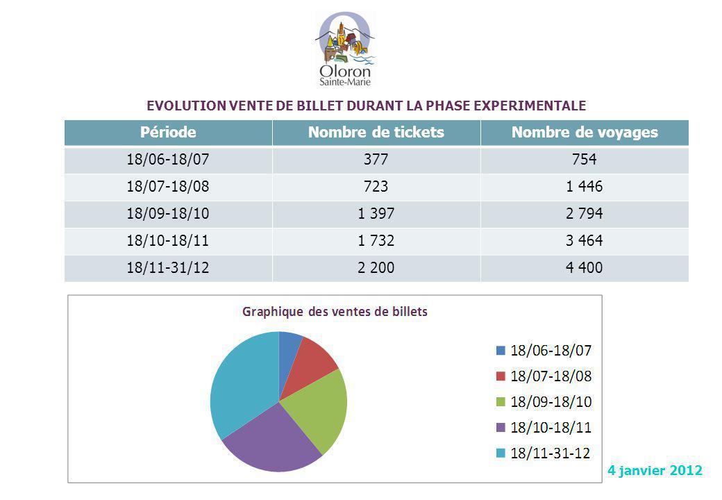 EVOLUTION VENTE DE BILLET DURANT LA PHASE EXPERIMENTALE