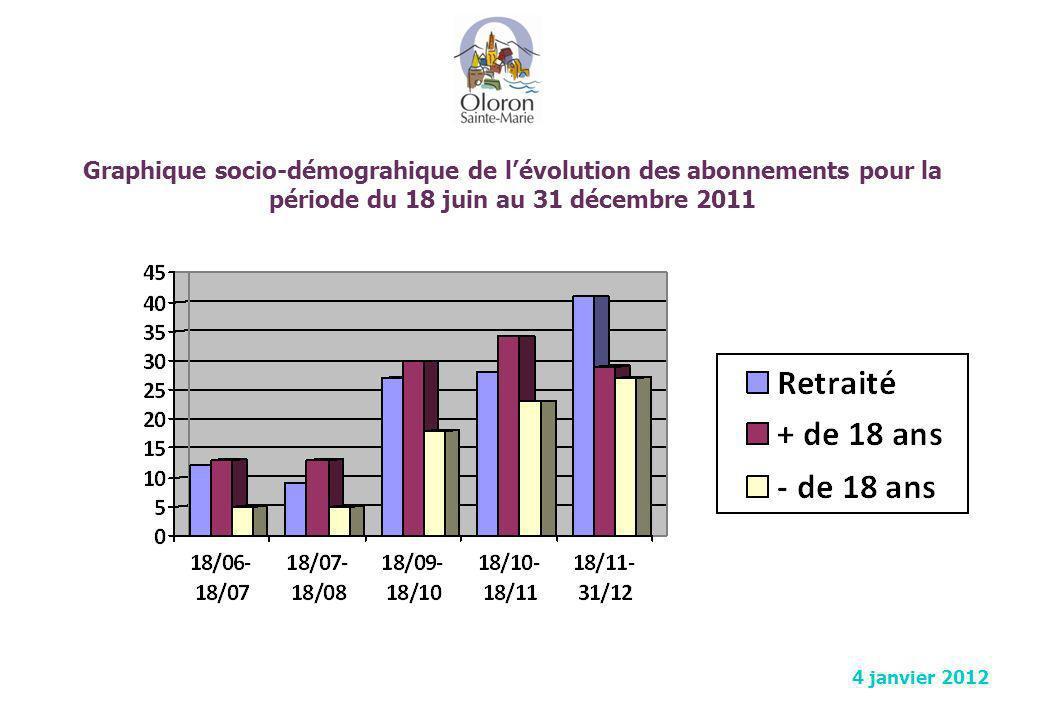 Graphique socio-démograhique de l'évolution des abonnements pour la période du 18 juin au 31 décembre 2011