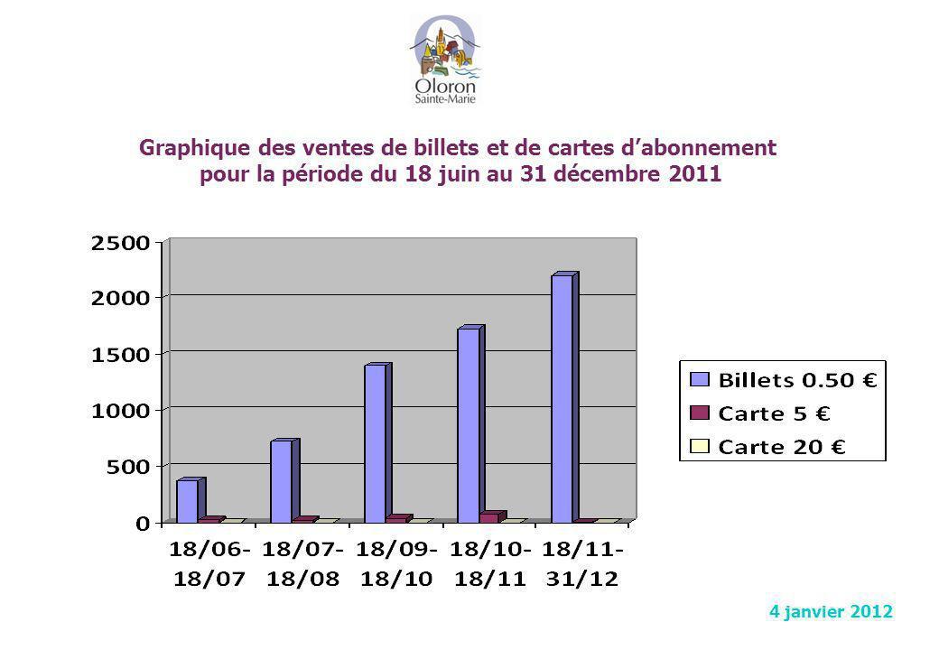 Graphique des ventes de billets et de cartes d'abonnement pour la période du 18 juin au 31 décembre 2011