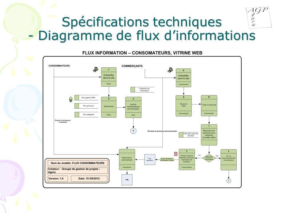 Spécifications techniques - Diagramme de flux d'informations