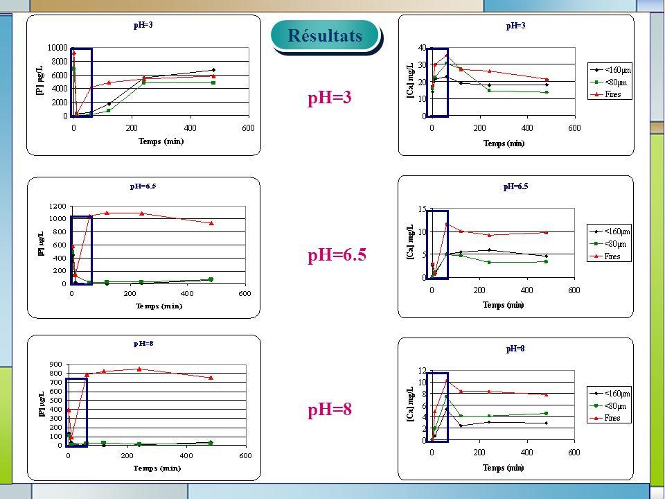Résultats pH=3 pH=6.5 pH=8