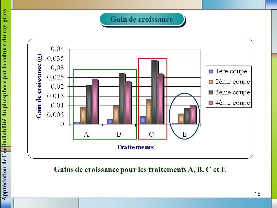 Gains de croissance pour les traitements A, B, C et E