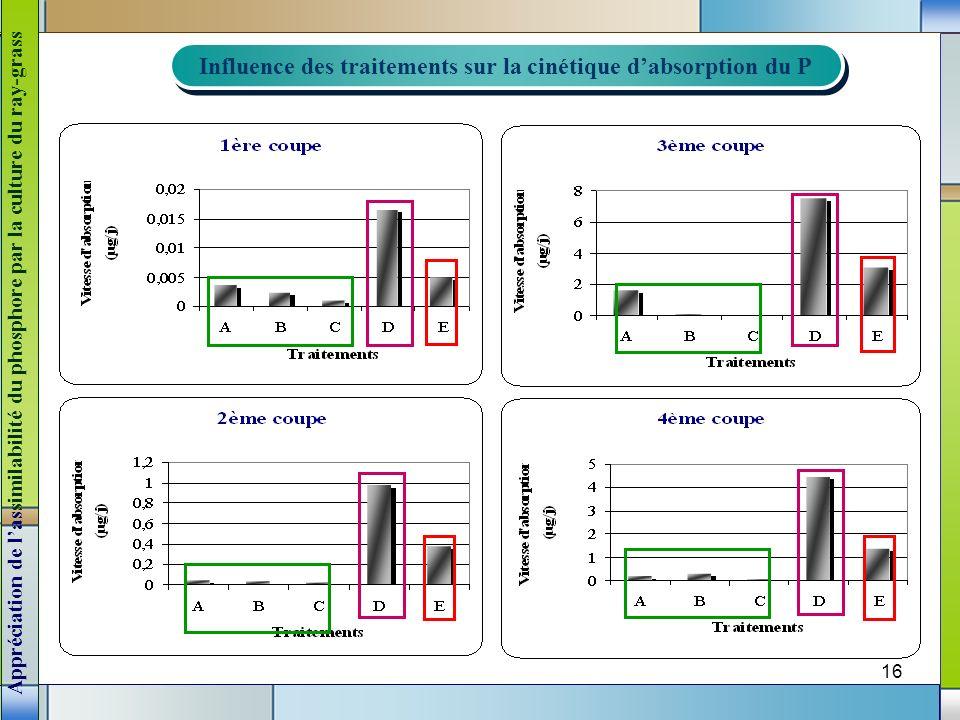 Influence des traitements sur la cinétique d'absorption du P