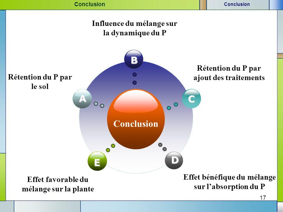 B A C Conclusion D E Influence du mélange sur la dynamique du P