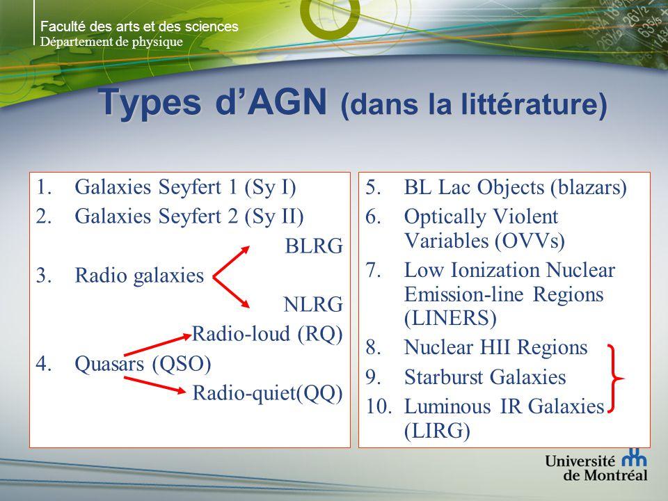 Types d'AGN (dans la littérature)