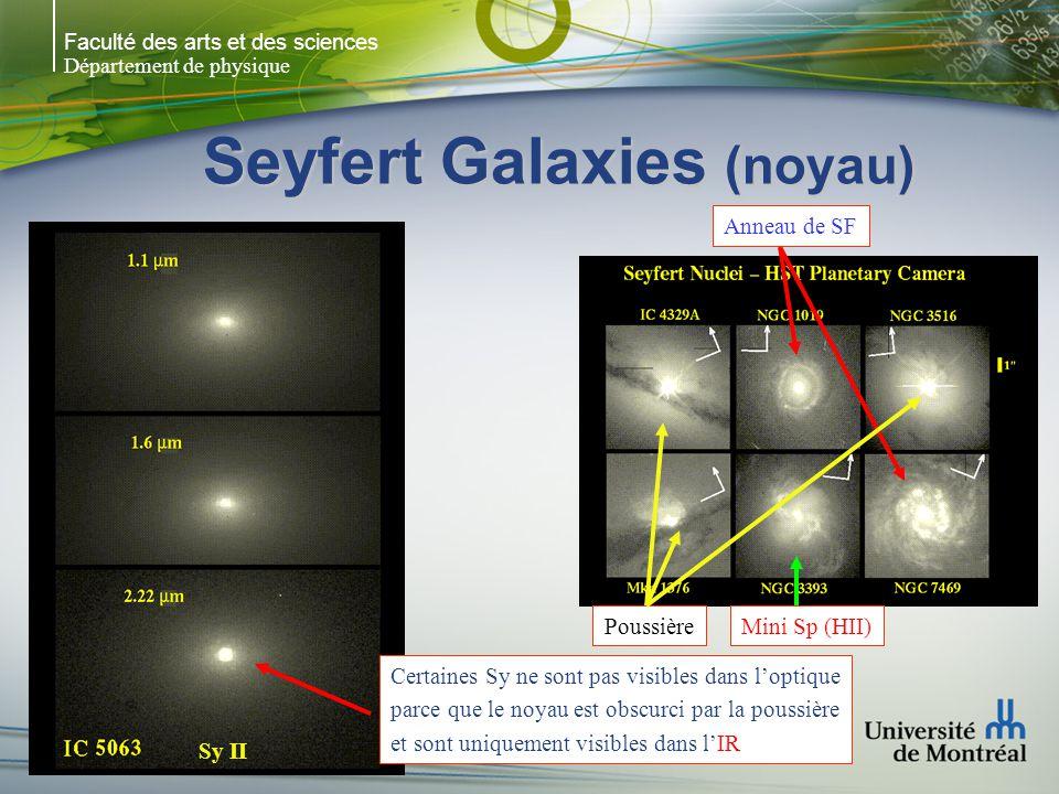 Seyfert Galaxies (noyau)