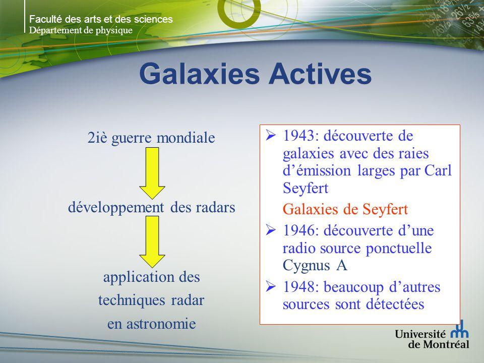 développement des radars