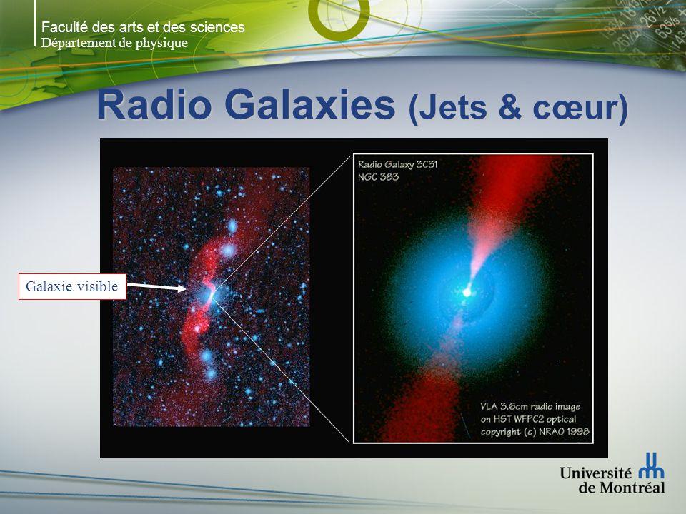 Radio Galaxies (Jets & cœur)