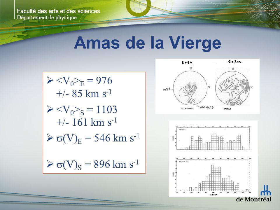 Amas de la Vierge <V0>E = 976 +/- 85 km s-1