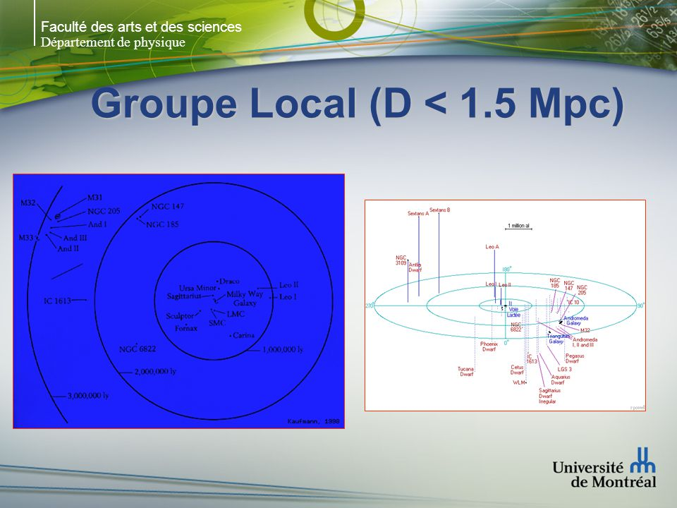 Groupe Local (D < 1.5 Mpc)