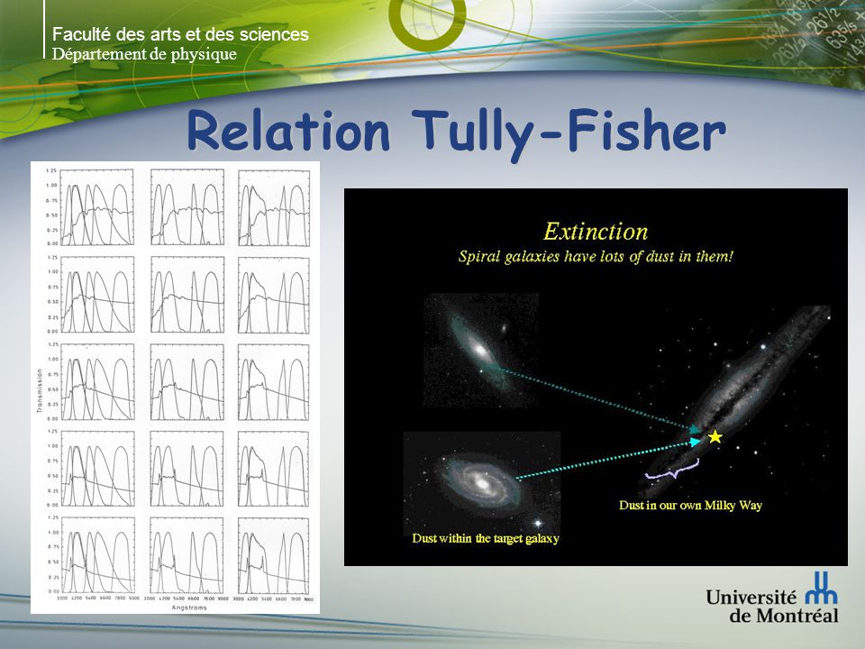 Relation Tully-Fisher