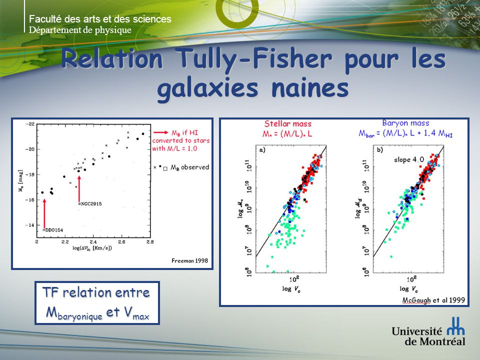 Relation Tully-Fisher pour les galaxies naines