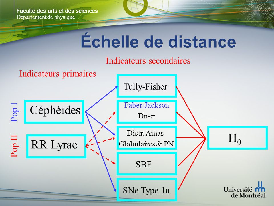 Échelle de distance Céphéides H0 RR Lyrae Indicateurs secondaires