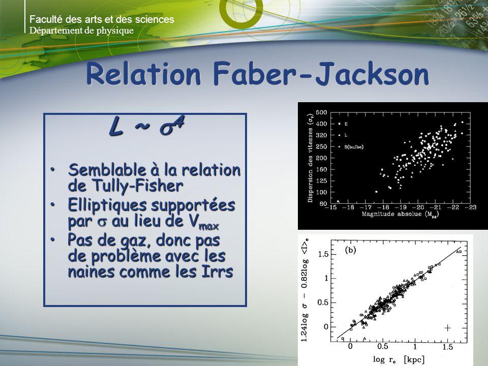 Relation Faber-Jackson