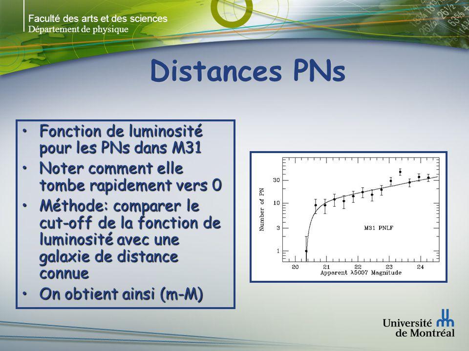Distances PNs Fonction de luminosité pour les PNs dans M31