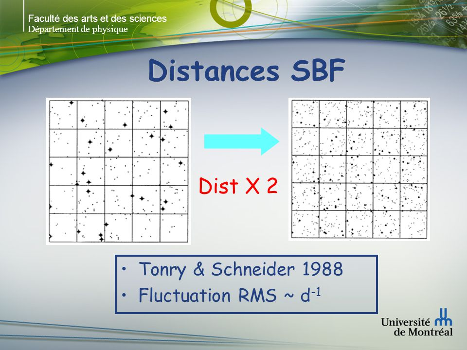 Distances SBF Dist X 2 Tonry & Schneider 1988 Fluctuation RMS ~ d-1