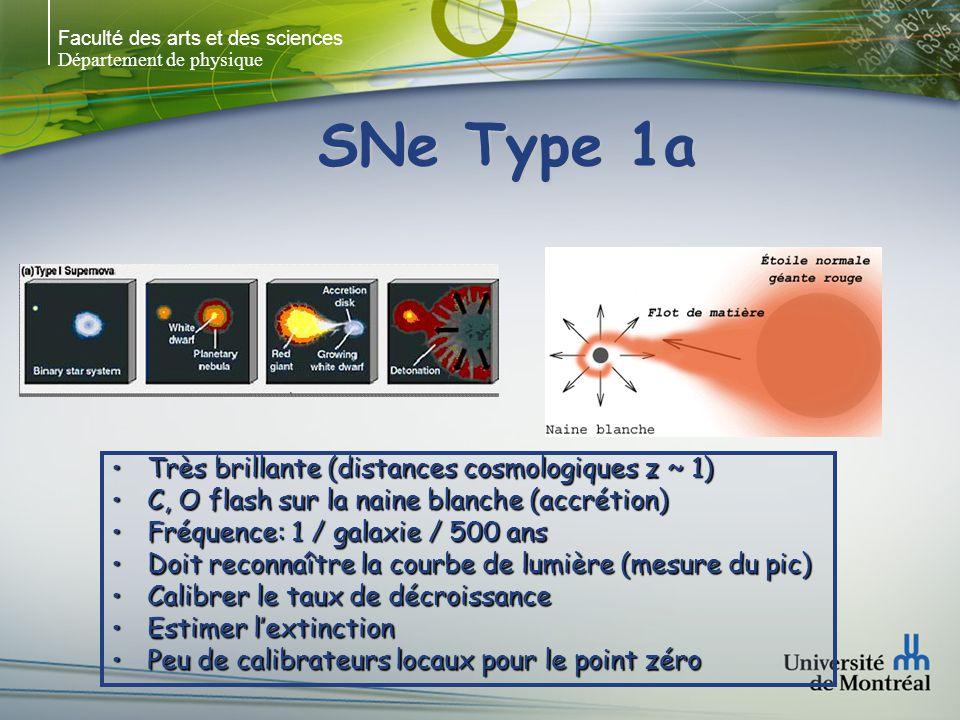 SNe Type 1a Très brillante (distances cosmologiques z ~ 1)