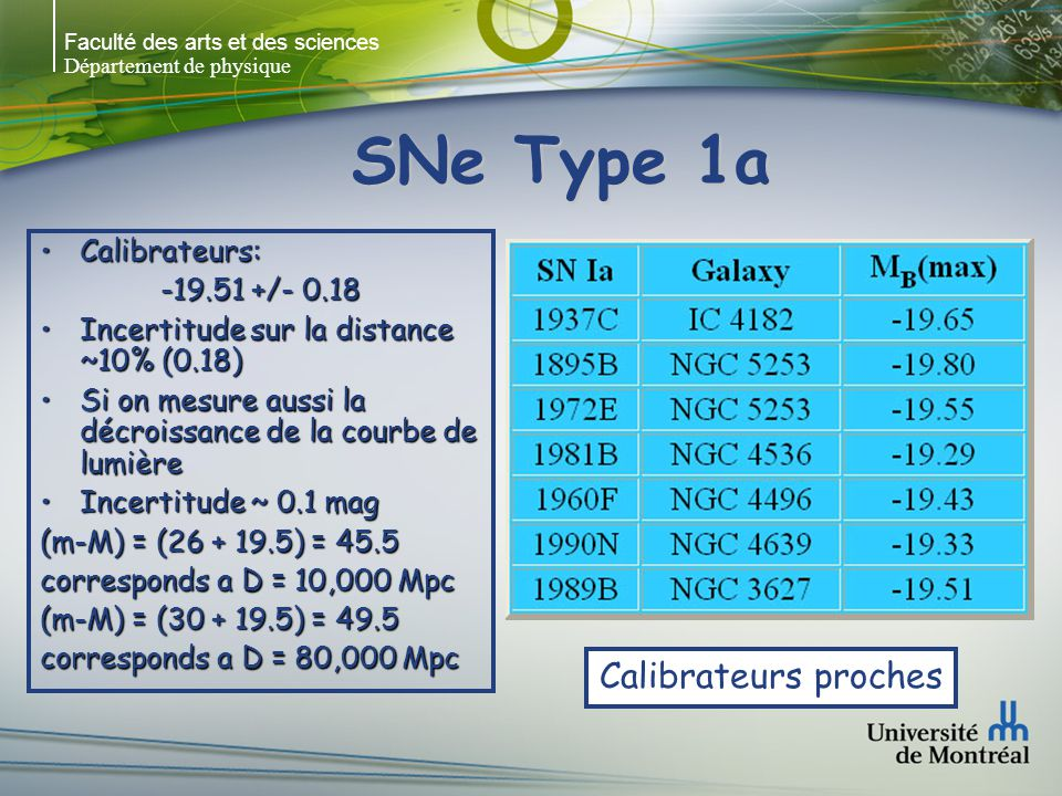 SNe Type 1a Calibrateurs proches Calibrateurs: -19.51 +/- 0.18