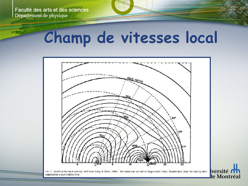 Champ de vitesses local