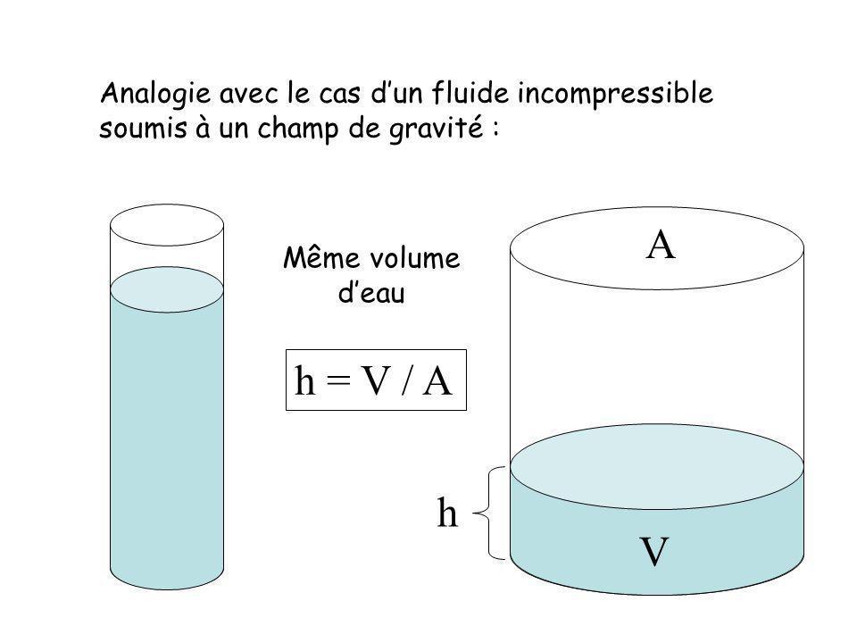 A h = V / A h V Analogie avec le cas d'un fluide incompressible