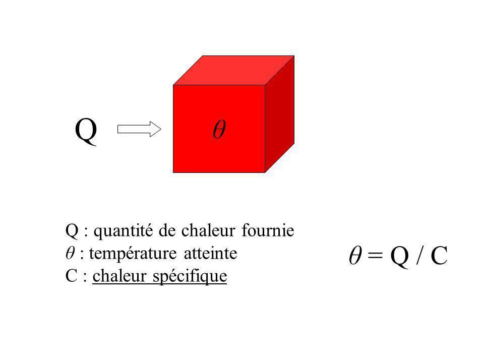 Q θ θ = Q / C Q : quantité de chaleur fournie θ : température atteinte