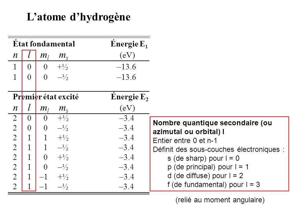 L'atome d'hydrogène n l ml ms (eV) État fondamental Énergie E1