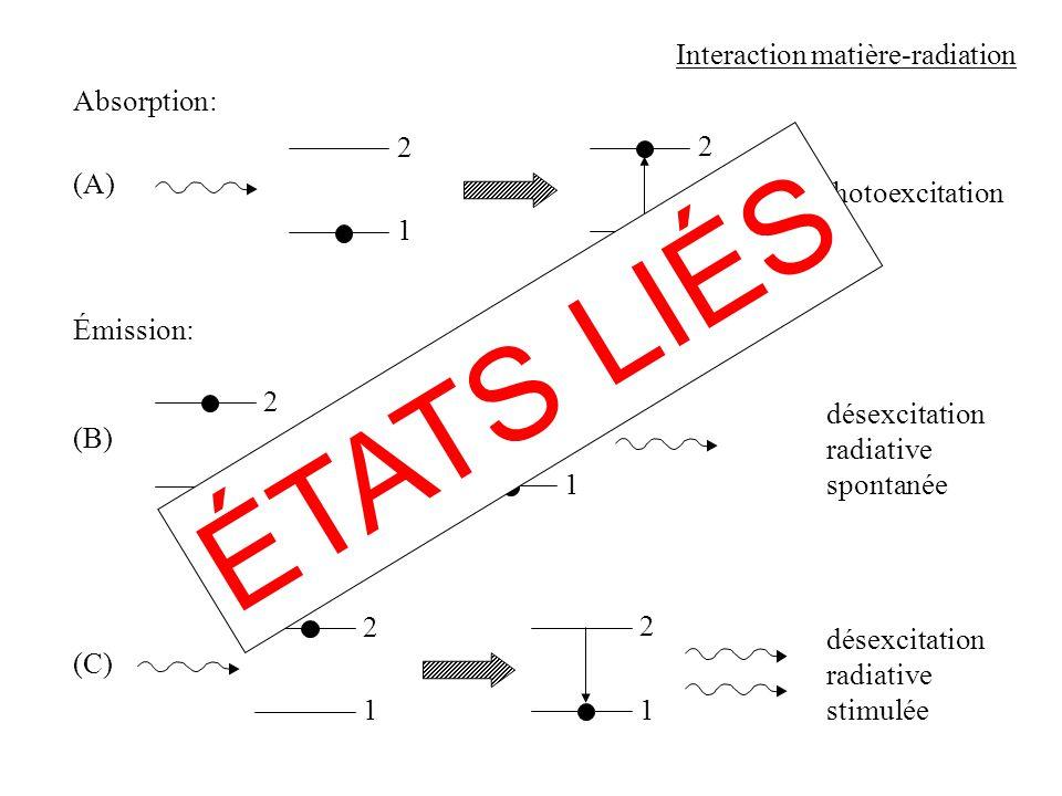 ÉTATS LIÉS Interaction matière-radiation Absorption: 2 2 (A)