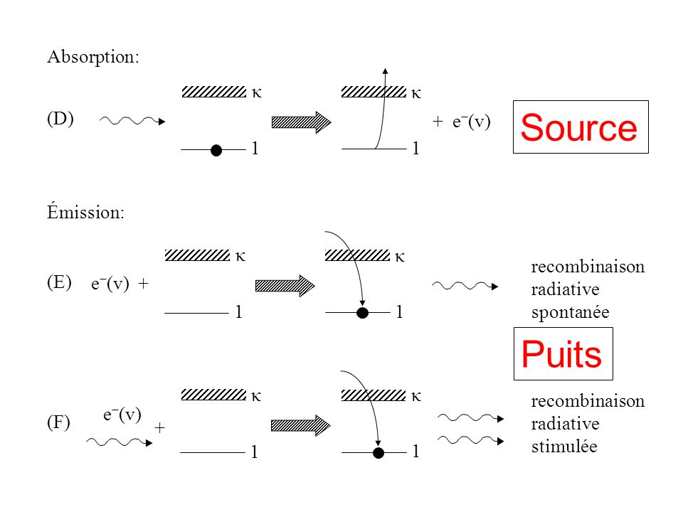 Source Puits Absorption: κ κ (D) + e−(v) photoionisation 1 1 Émission: