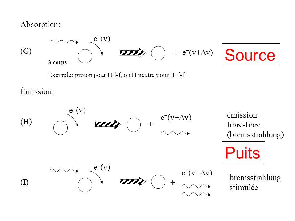 Source Puits Absorption: e−(v) absorption (G) + e−(v+Δv) libre-libre
