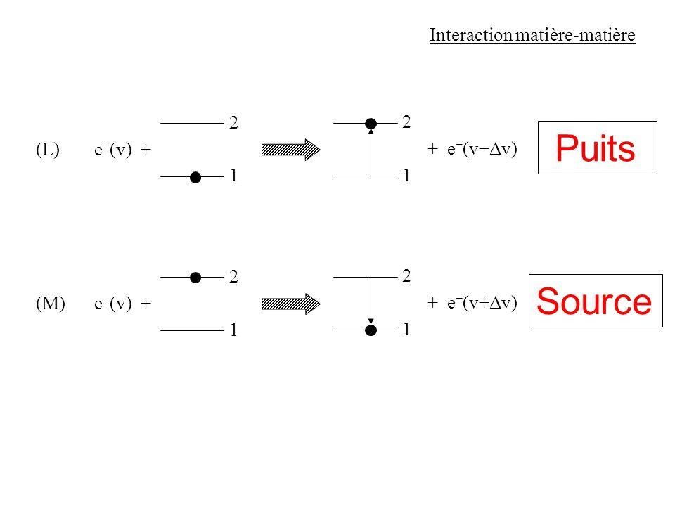 Puits Source Interaction matière-matière 2 2 excitation collisionnelle