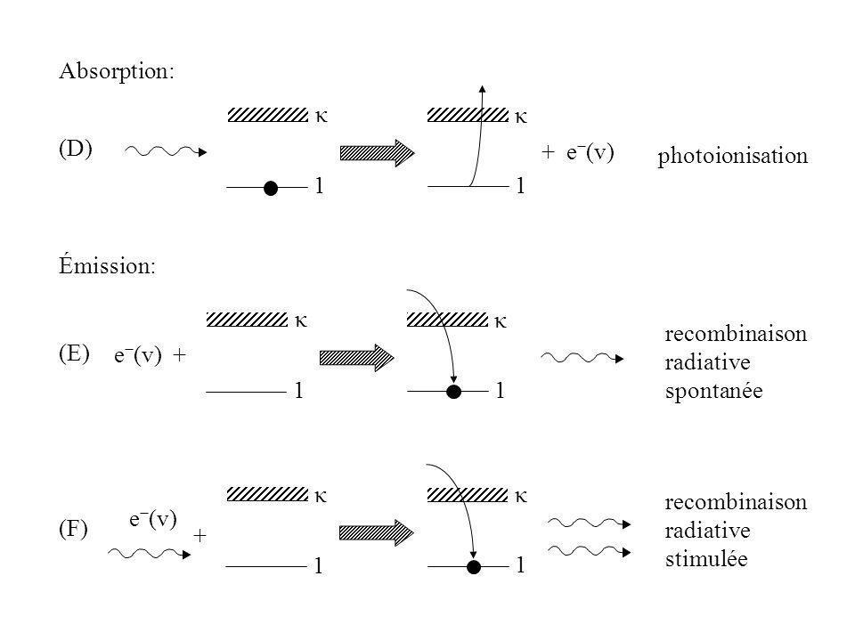 Absorption: κ. κ. (D) + e−(v) photoionisation. 1. 1. Émission: κ. κ. recombinaison. radiative.