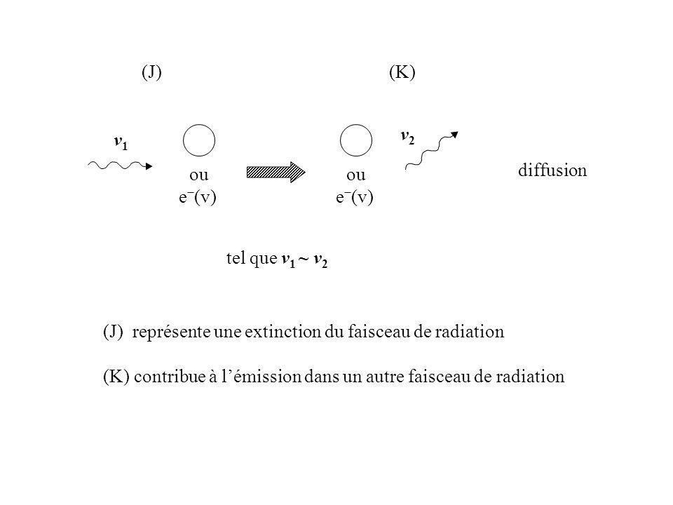 (J) (K) v2. v1. ou. e−(v) ou. e−(v) diffusion. tel que v1 ~ v2. (J) représente une extinction du faisceau de radiation.