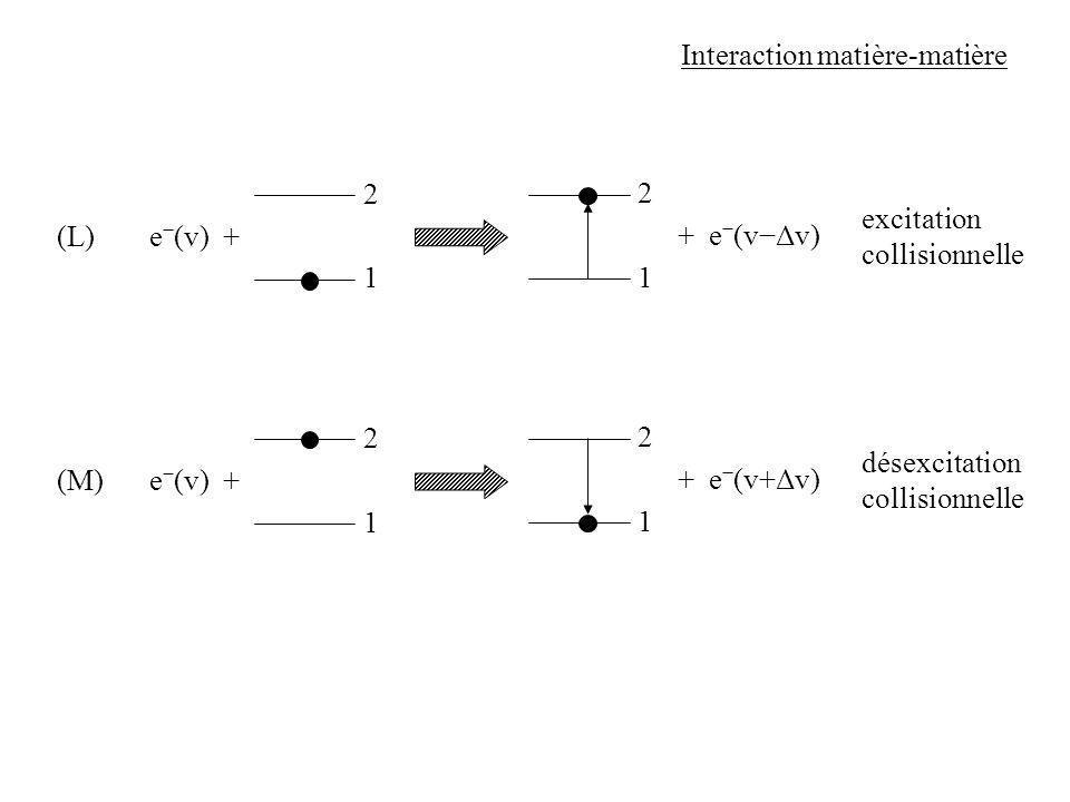 Interaction matière-matière