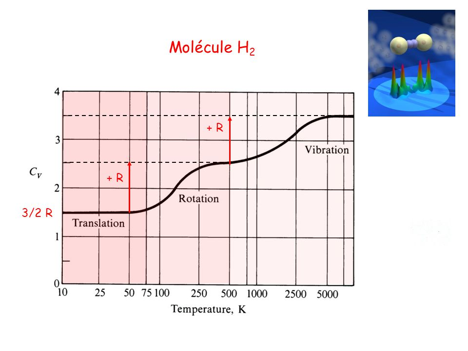 Molécule H2 + R + R 3/2 R