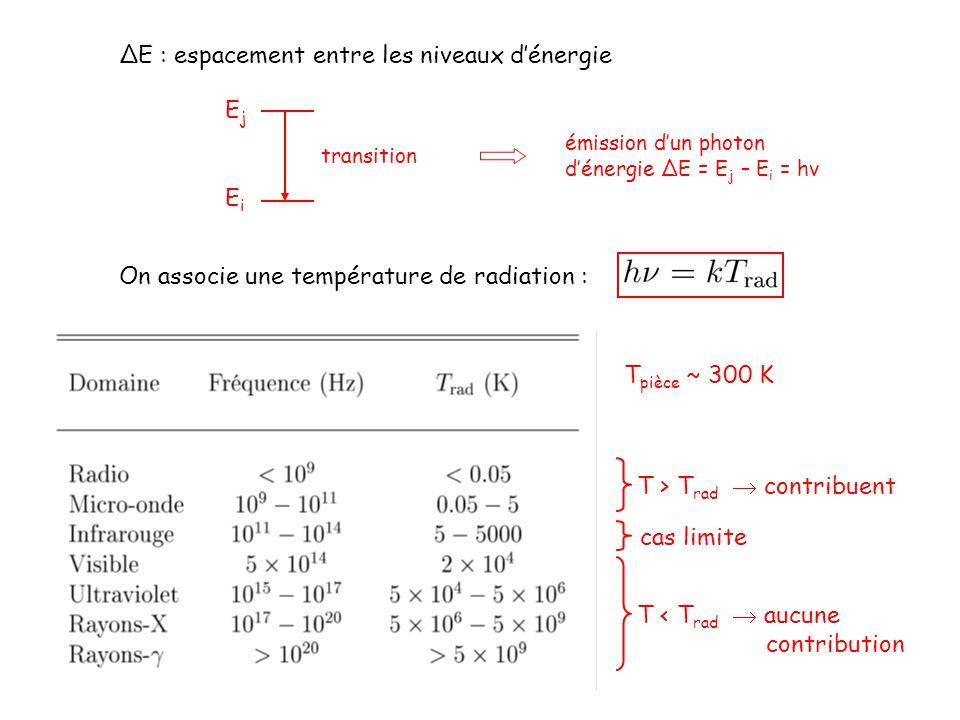 ΔE : espacement entre les niveaux d'énergie