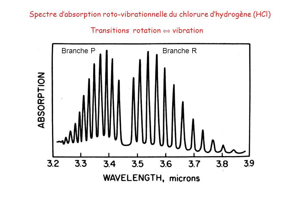 Spectre d'absorption roto-vibrationnelle du chlorure d'hydrogène (HCl)