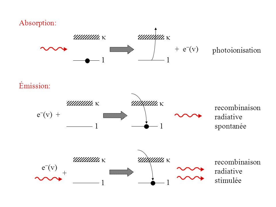 Absorption: κ. κ. + e−(v) photoionisation. 1. 1. Émission: κ. κ. recombinaison. radiative.