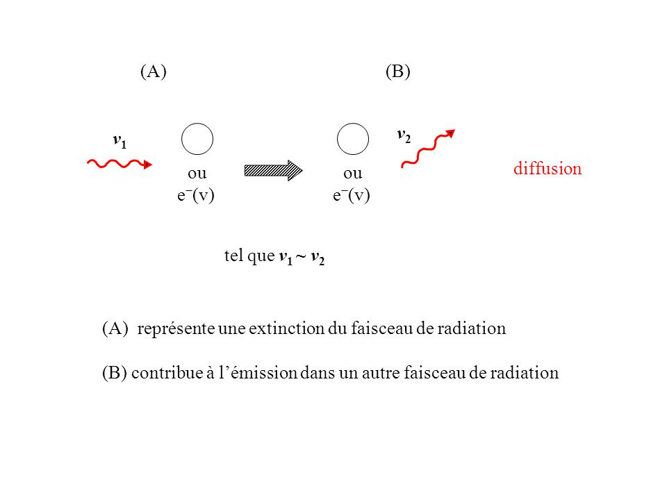 (A) (B) v2. v1. ou. e−(v) ou. e−(v) diffusion. tel que v1 ~ v2. (A) représente une extinction du faisceau de radiation.