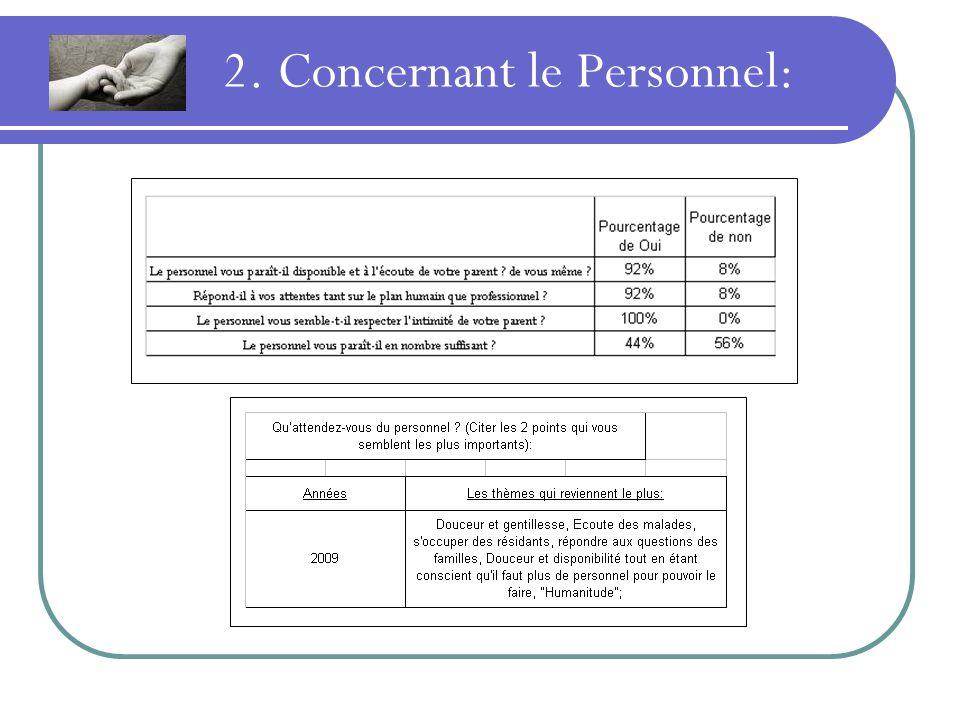 2. Concernant le Personnel:
