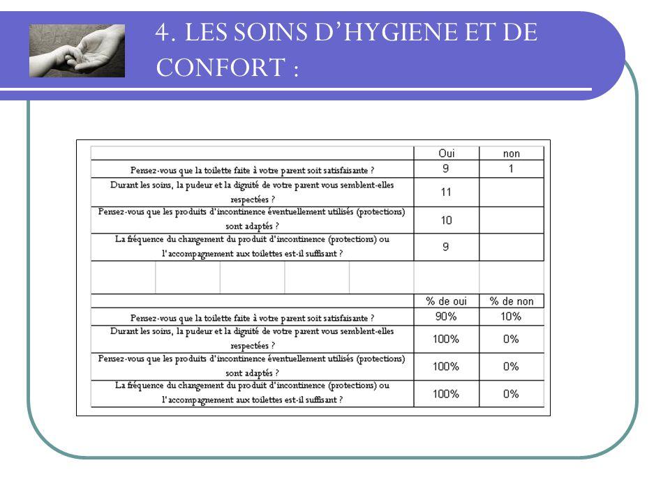 4. LES SOINS D'HYGIENE ET DE CONFORT :
