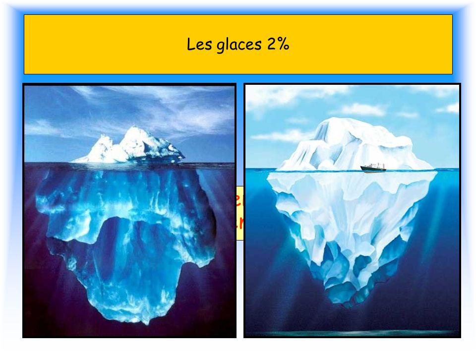 Les glaces 2% Si les glaces fondaient, le niveau de l'eau de mer augmenterait de 70 m